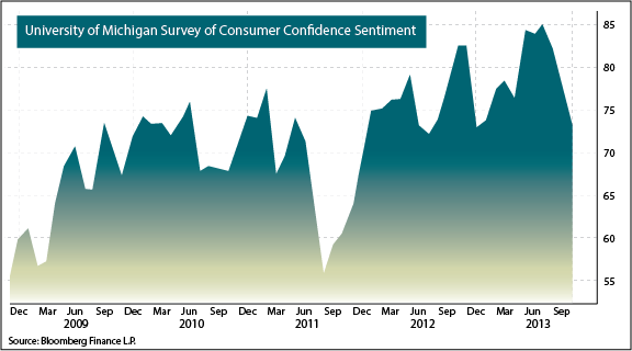 Consumer Confidence Sentiment