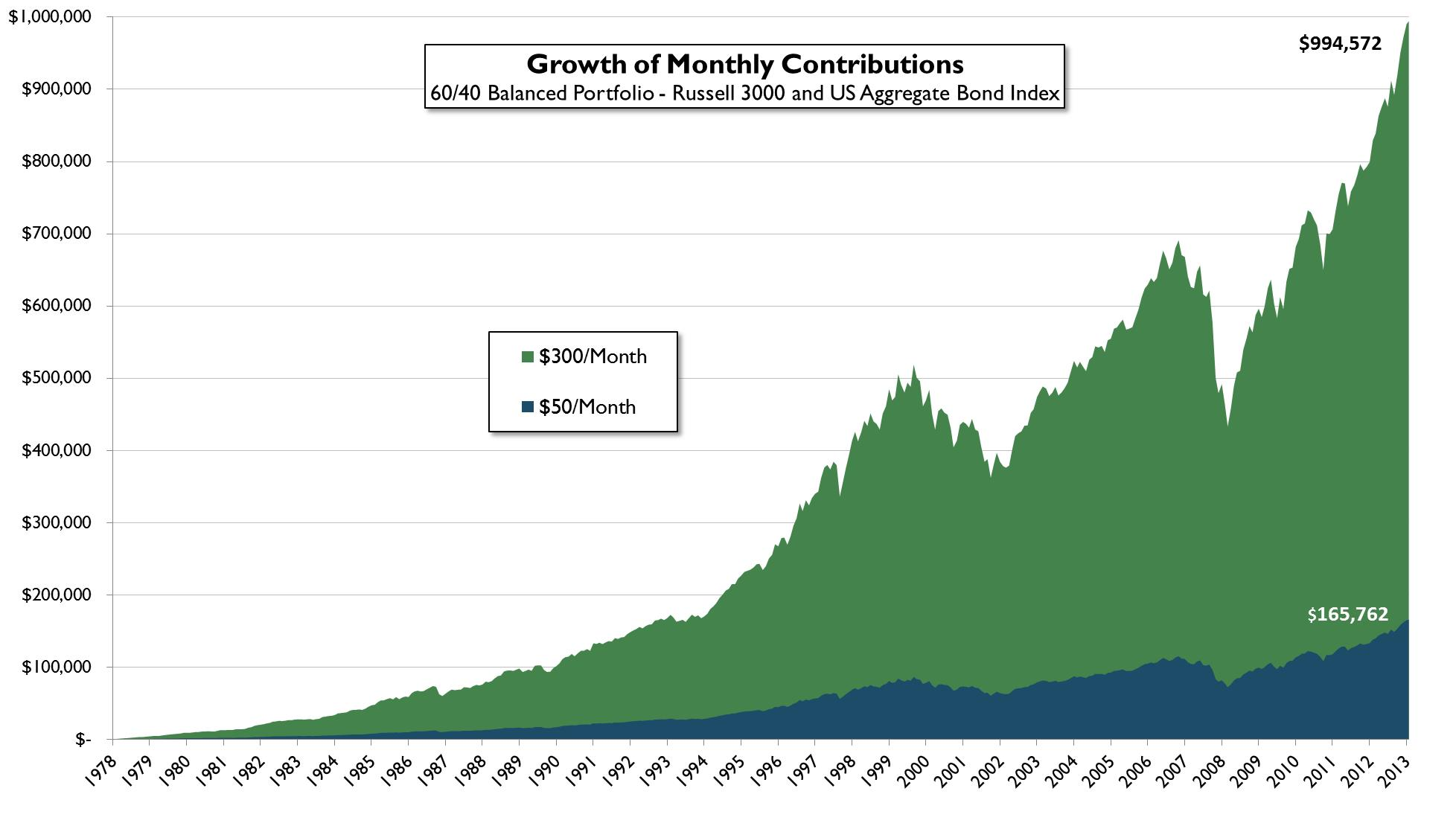 grant chart 1