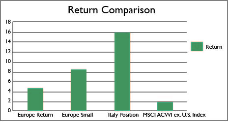 Return Comparison
