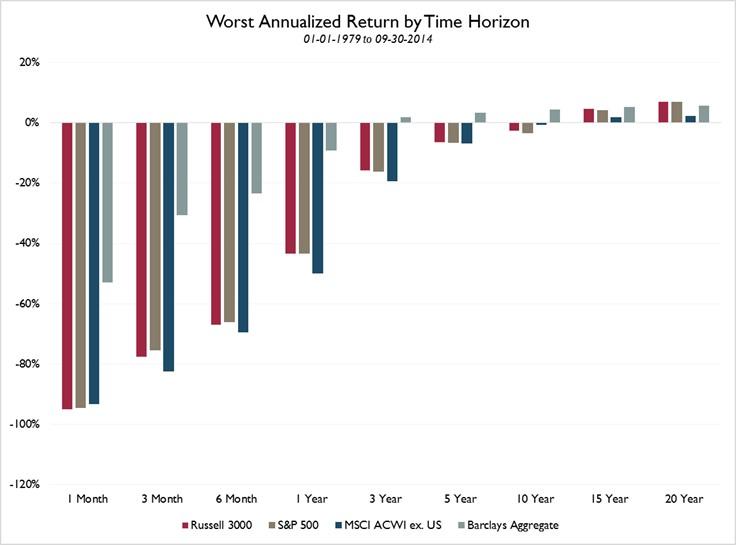 103014_Returns blog chart