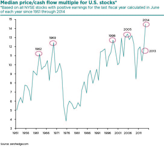Median Price Cash Flow Multiple for US Stocks (2)