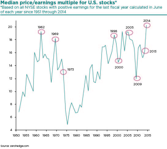 Median Price Earnings Multiple for US Stocks (2)