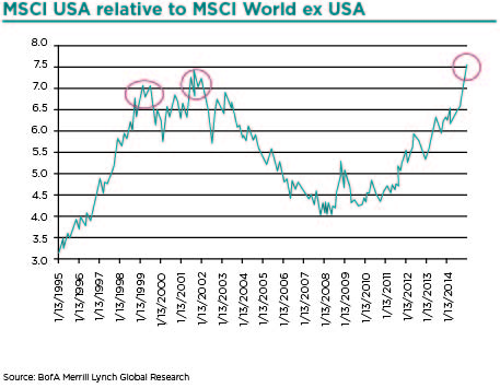 MSCI USA relative to MSCI World ex USA (2)