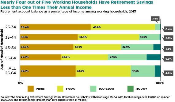 Nearly Four Out of Five Working Households