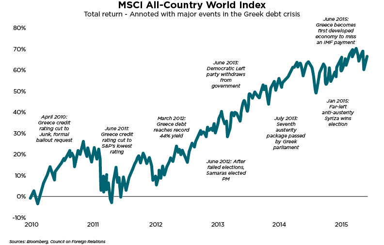 MSCI All-Country World Index - Greece Debt Chart