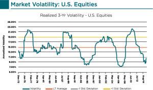 Market Volatilities_US Equities