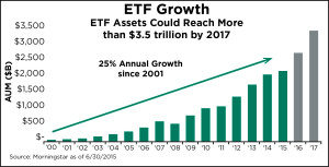 ETF Growth 2000-2017