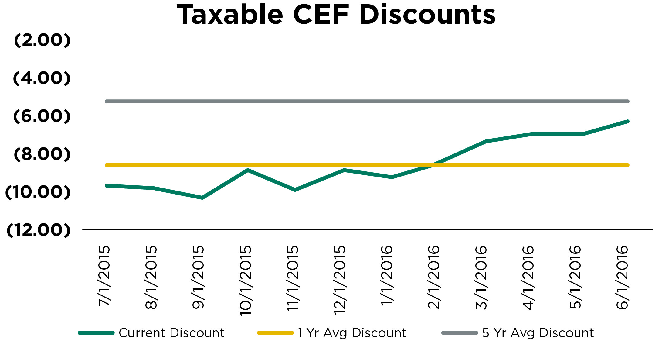 Taxable CEF Discounts