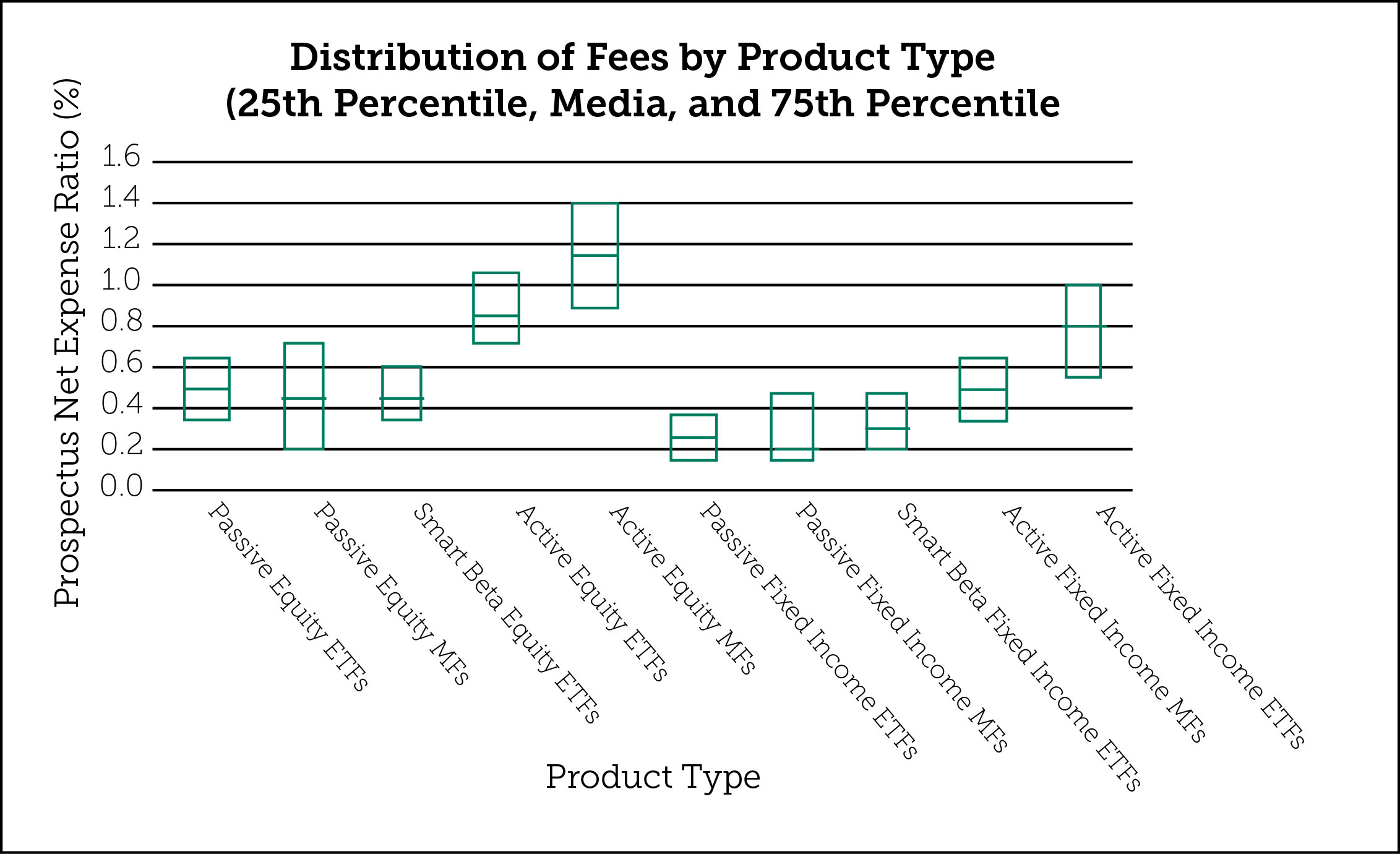 Distribution of Fees