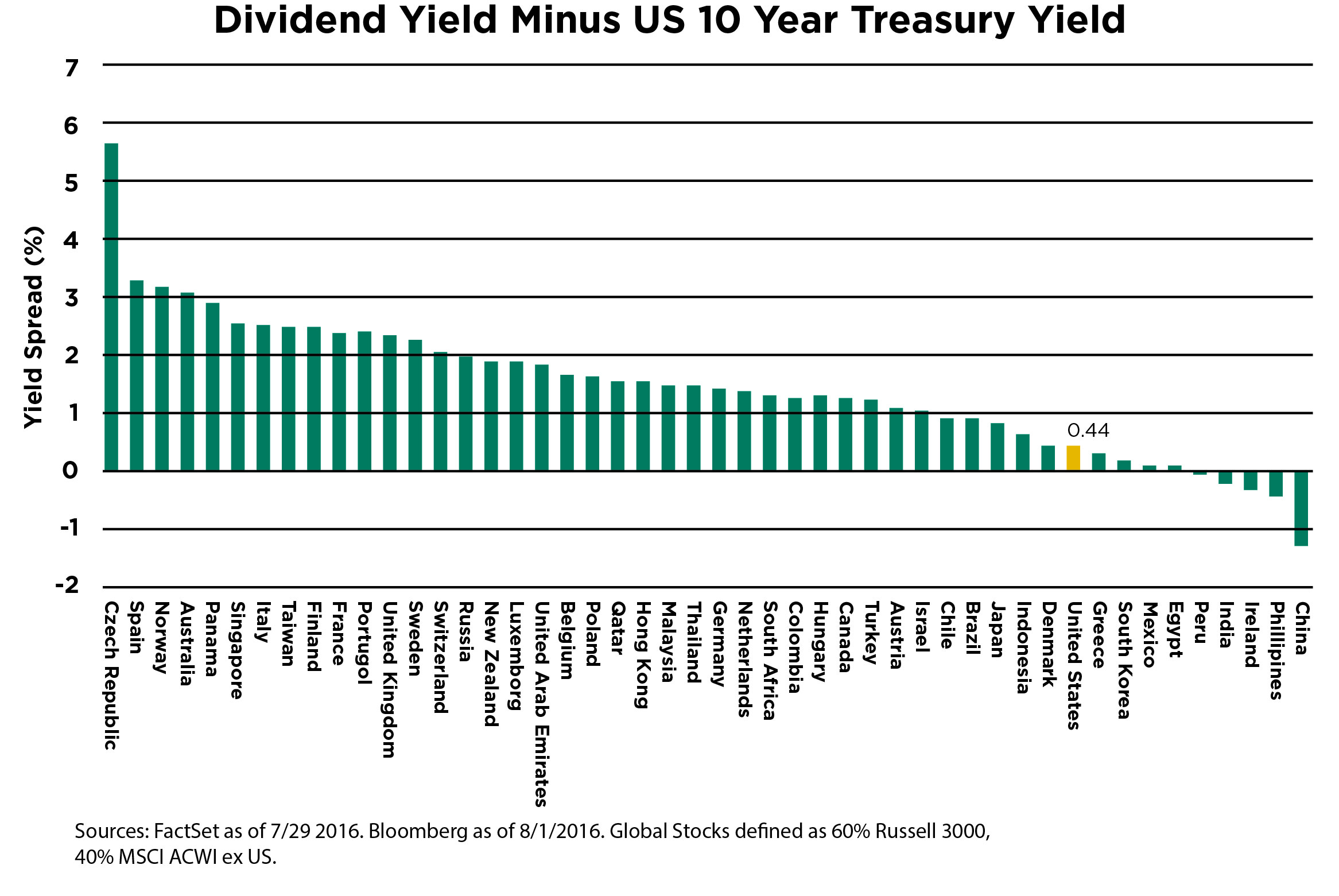 Dividend Yield Minus US 10 Year Treasury Yield