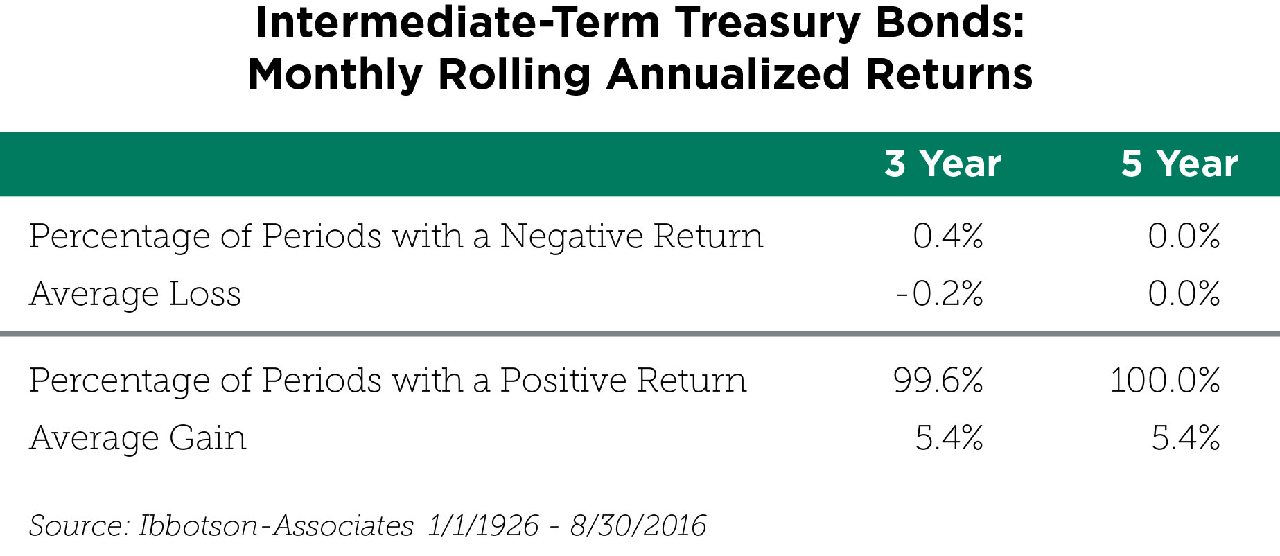 intermediate-term-treasury-bonds_ibbotson-associates