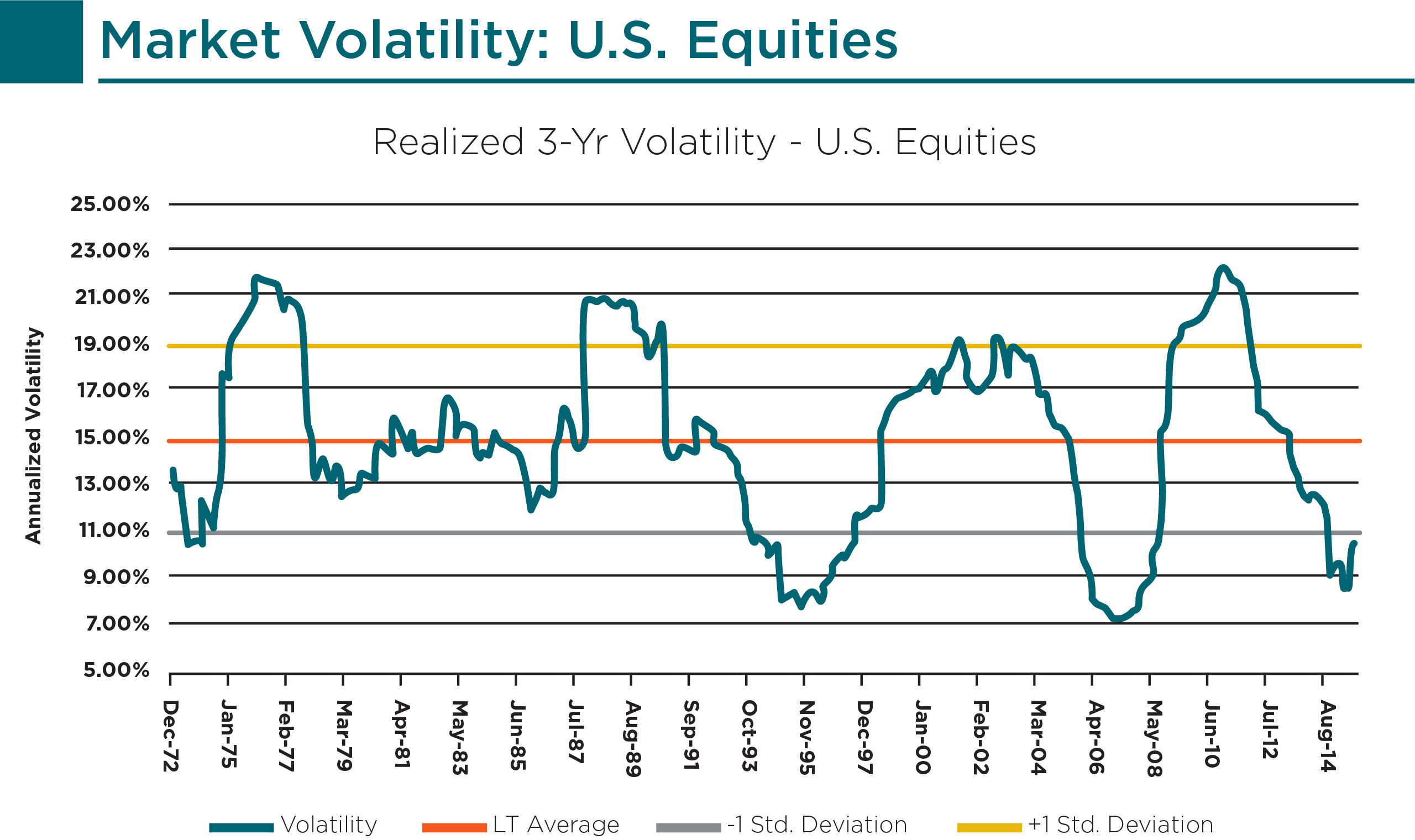 casechart1_market-volatilities_us-equities