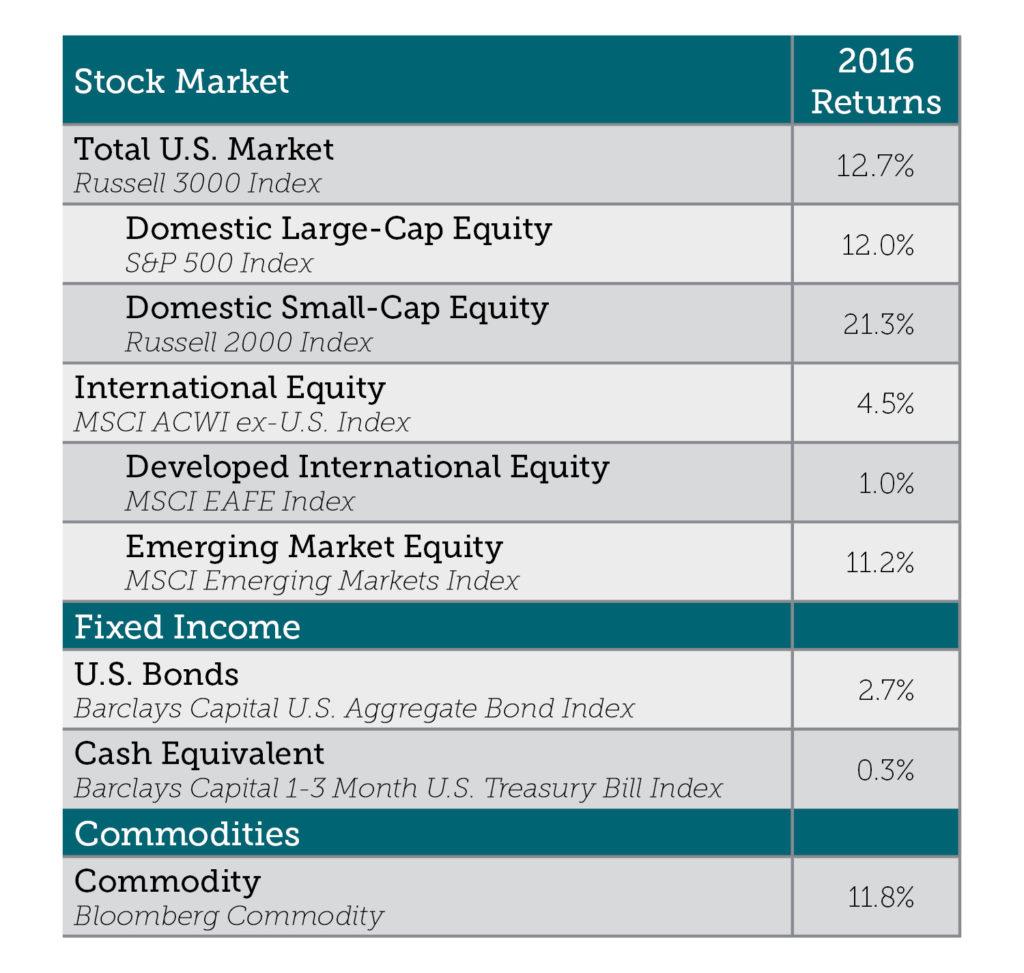 stock-market-qtd_01112017